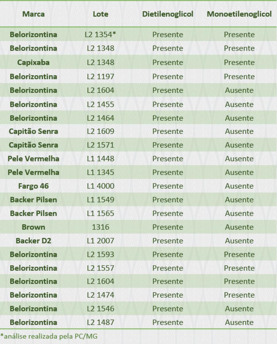 Tabela dos componentes presentes - Foto:Reprodução/MAPA