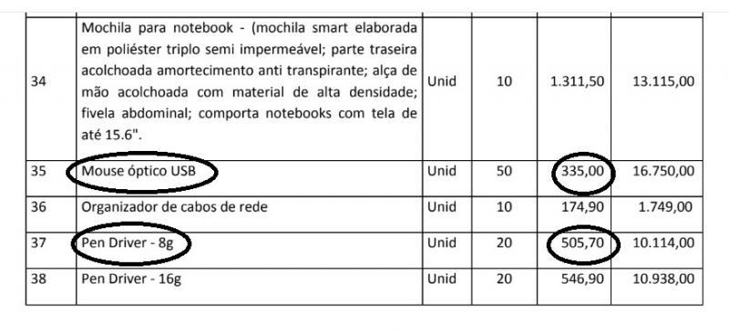 Licitação de prefeitura propõe compra de mouse óptico por R$335