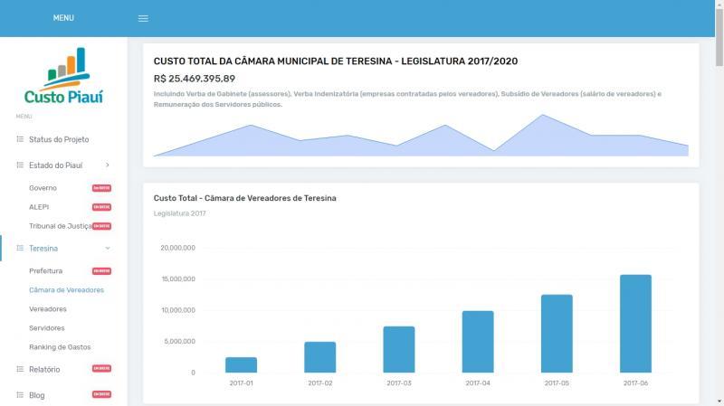 Site fiscaliza contas públicas do Piauí