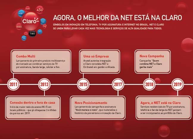 Claro incorpora oferta de produtos e serviços da NET para ficar mais completa e liderar no Brasil