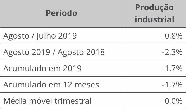 Produção industrial cresce 0,8% em agosto, diz IBGE