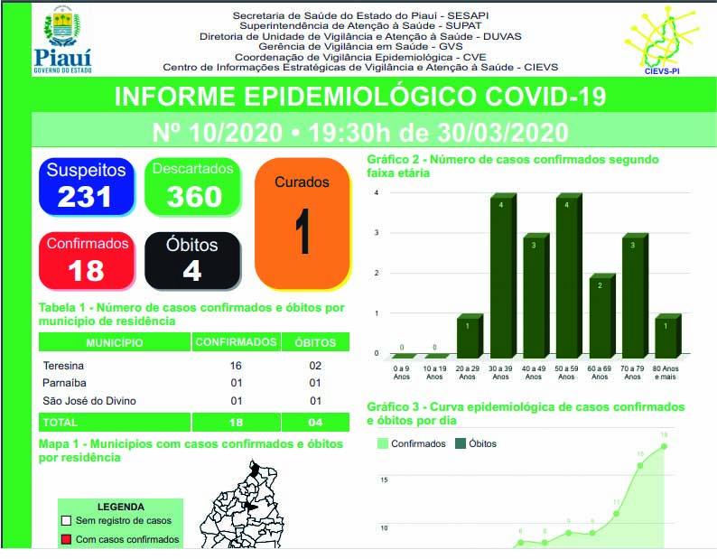 Governo do Estado apresenta boletim epidemiológico detalhado sobre a Covid-19