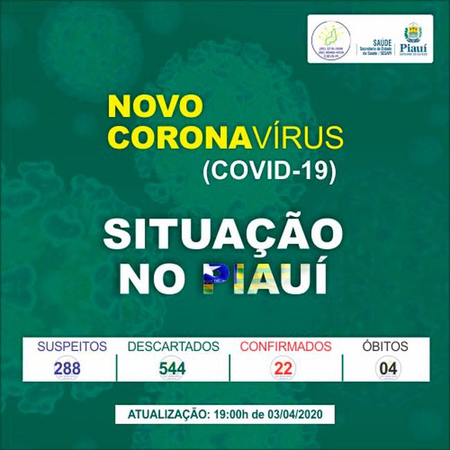 Sesapi confirma mais um caso de Covid-19 e Piauí totaliza 22
