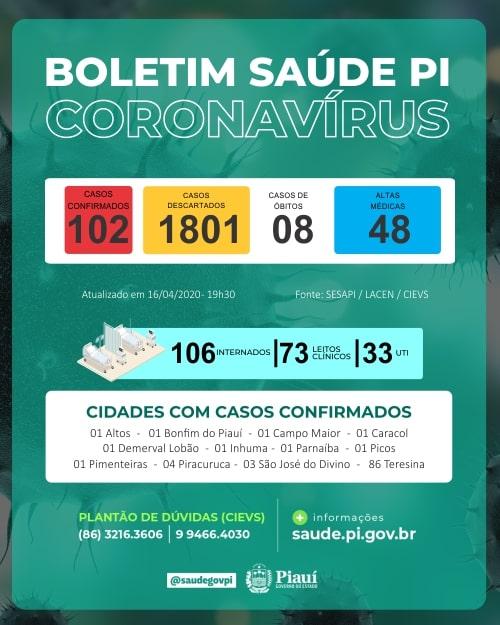 Aumenta para 102 os casos confirmados do novo Coronavírus no Piauí