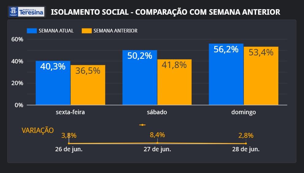 Isolamento atinge mais de 56% no final de semana após medidas mais restritivas em Teresina