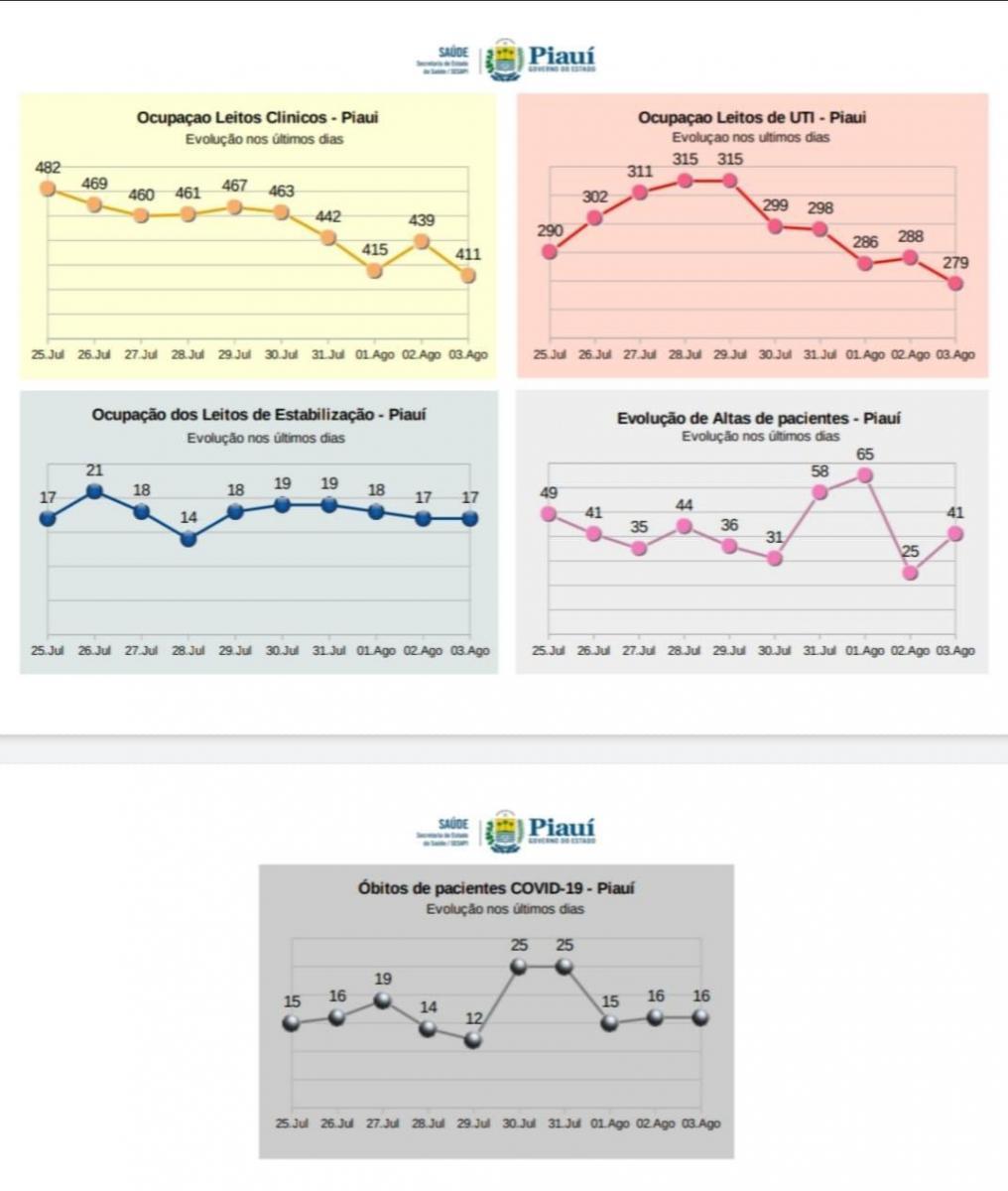 Número de internações por Covid-19 em leitos clínicos, de UTI e estabilização cai no Piauí